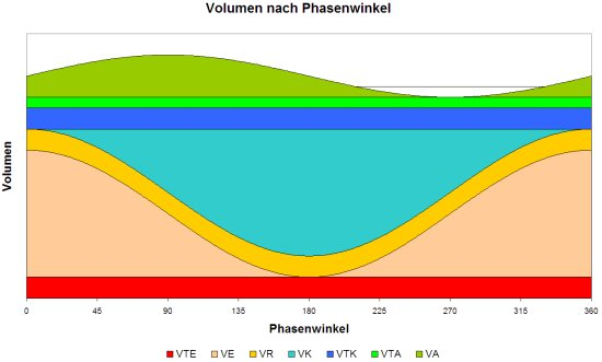 Diagramm: Volumen nach Phasenwinkel
